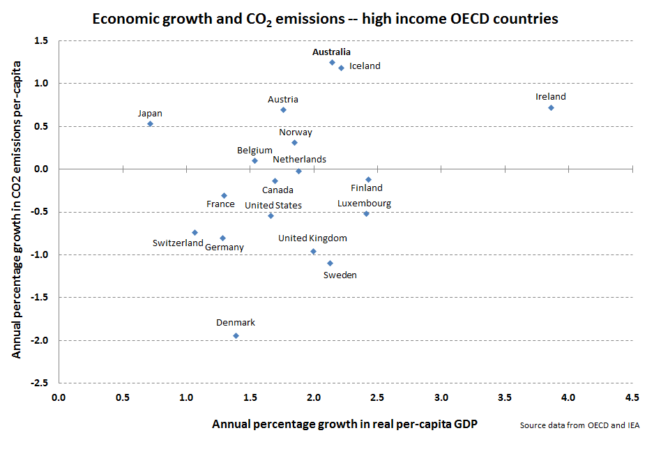 emissions-growth